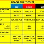 GRADO DIFFICOLTA TABELLA DF.xlsx